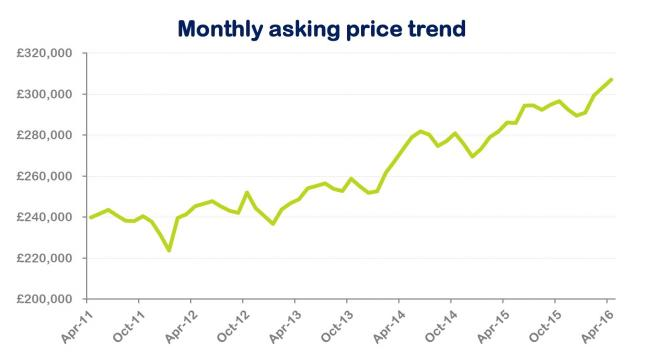 Property News: Buy-to-let flurry pushes home prices to new high
